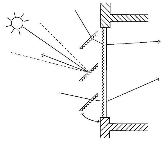 Windows Shading Devices Energy Engineering