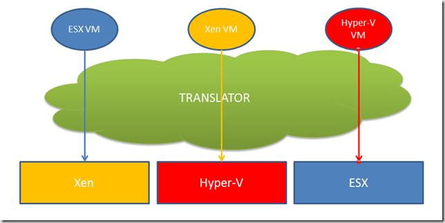 Hypervisor for hypervisors