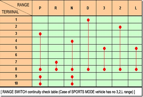 How to Check the Circuit of TR Switch in Hyundai? :: Trouble