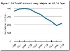 CS enrollment up