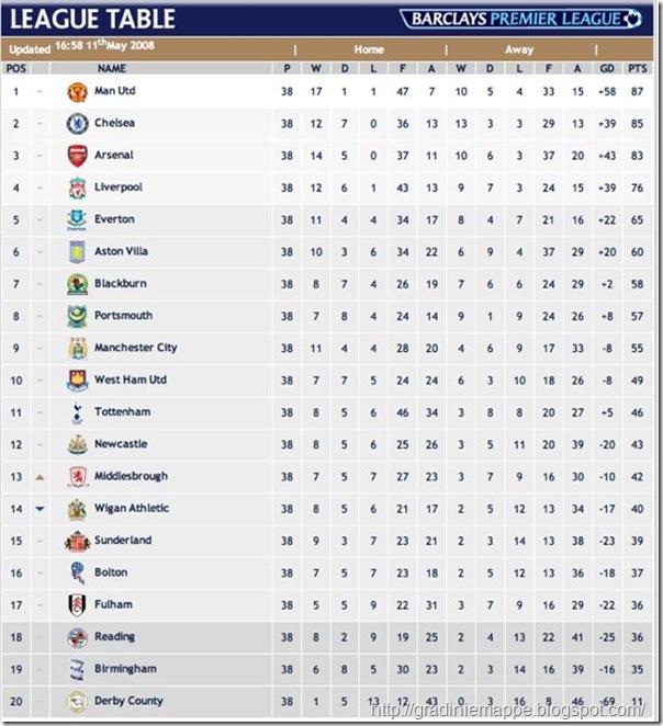 barclays-premier-league-football-league-table-2007-08-on-the-official-site-of-the-premier-league