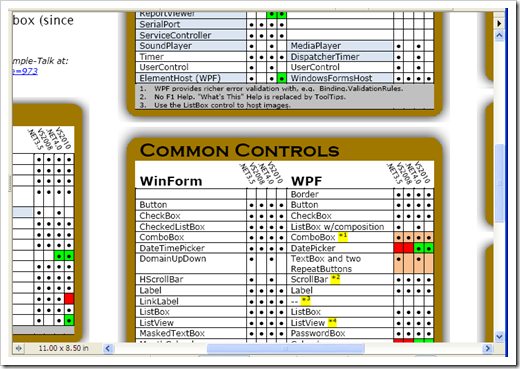 Looking for a little help moving from WinForms to WPF? How