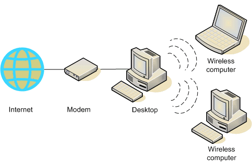 Set up a wireless network without a router ~ JMD Computer