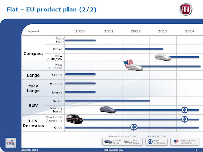 Details of Fiat's 2010-2014 Product plans   Fiat 500 USA