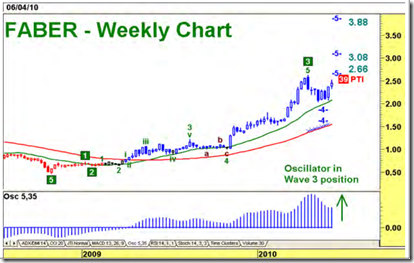 FABER-weekly-chart