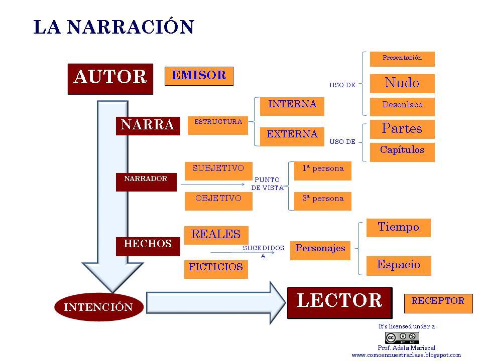 1 3 Estructura Del Cuento Literario Parientescom