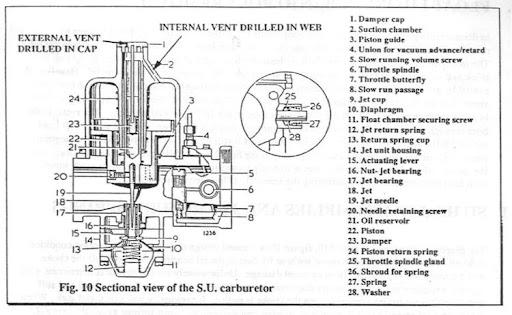SU Diagram su carbs used for blowthrough set up? shoptalkforums com