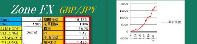 GBP/JPY01