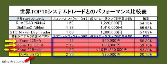 システムトレード比較表