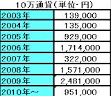 2010-10-28_1906EUR8年成績.png