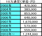 2010-10-28_1908AUD8年成績.png