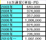 2010-10-28_1910NZD8年成績」.png