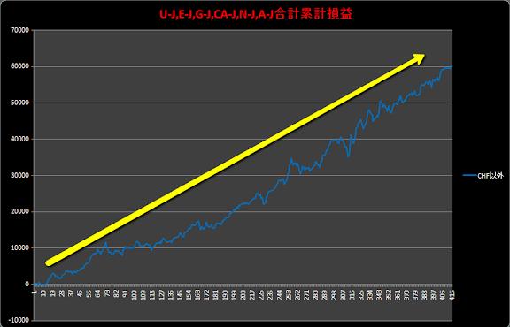 2010-11-05_1146CHF以外6通貨累計損益.png