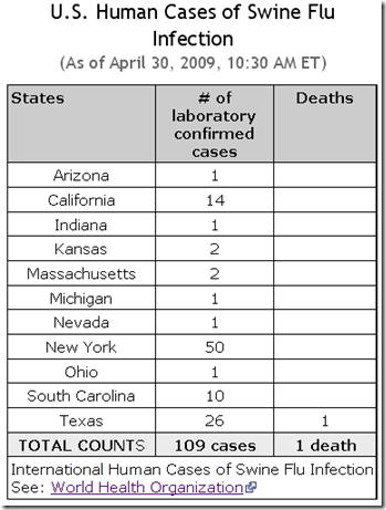 Avian Flu Diary: April 2009