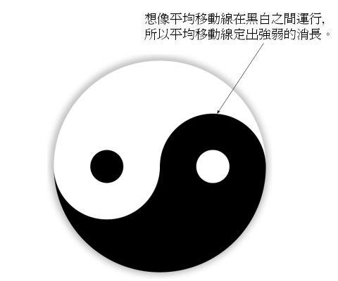 moving average and Yin Yang