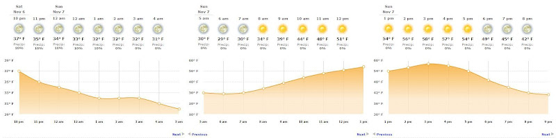A more effective display of Weather com's hourly forecast
