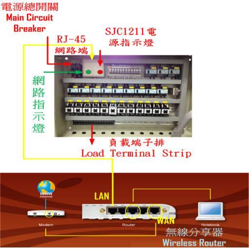 電力節能控制配電盤Power Control Panel 生產應用 LOGO-阿達玩APP