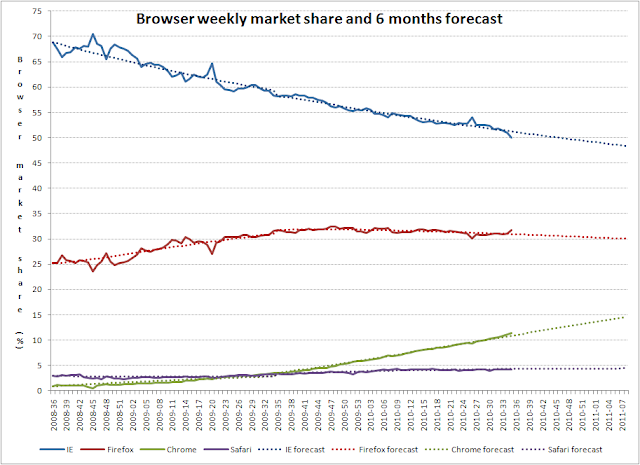 Browser market share prediction for 6 months