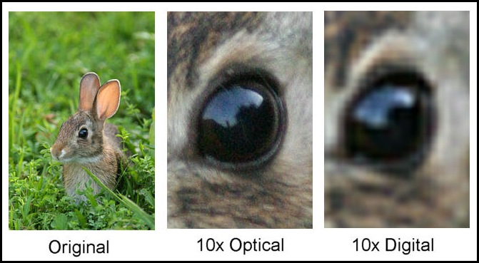 digital or optical Zoom