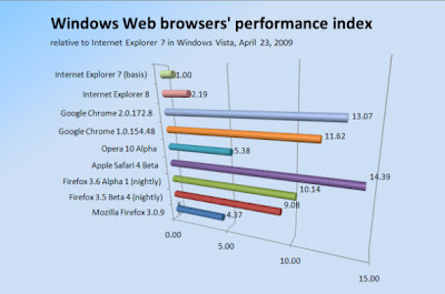 Release of new browser Firefox 3.6