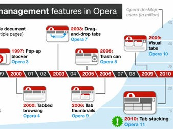 New Opera Will Group Tabs