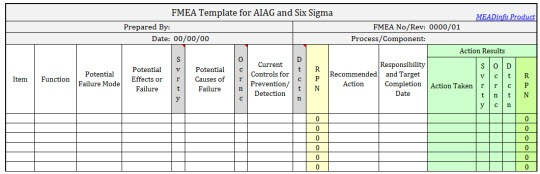 Download fmea template for aiag and six sigma for Process fmea template