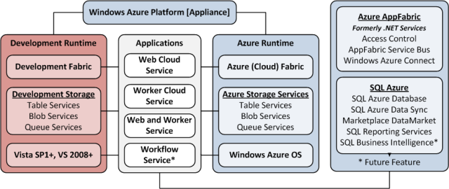 OakLeaf Systems: Windows Azure and Cloud Computing Posts for 12/11/2010+
