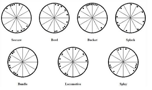 Набор из семи геометрических моделей астролога Марк Эдмунда Джонса