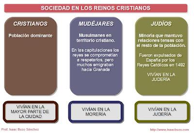 La sociedad de los reinos cristianos