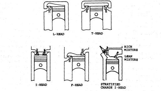 arrangement of valves (automobile) 1988 ford f 150 engine diagram