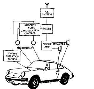 Adaptive Noise Control (Automobile)