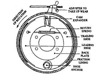 Types of Brake (Automobile)