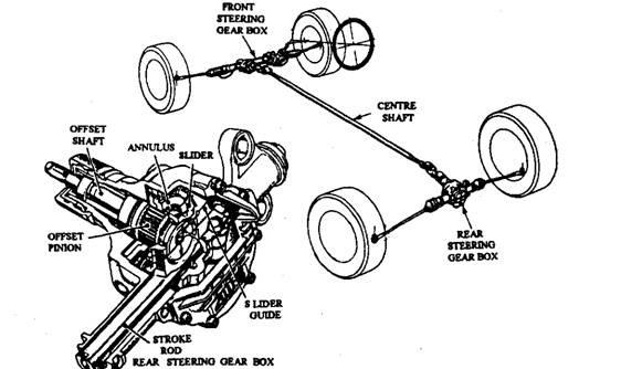 Honda 4ws Layout