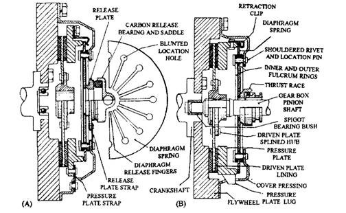 diaphragm spring clutch automobile Ring Diagram