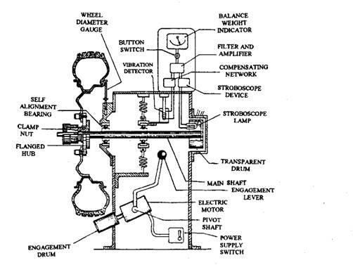 Basic Wheel Diagram