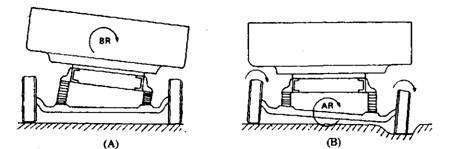 Rigid-axle-beam Suspension (Automobile)
