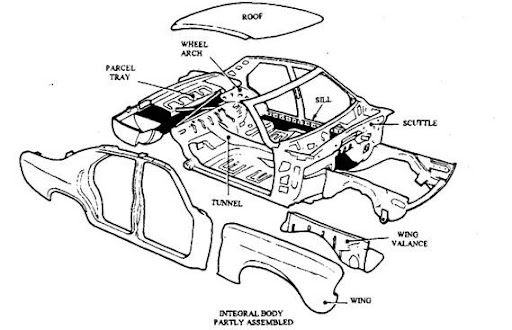 Body Work And Integral Construction Automobile