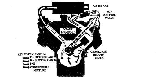 Crankcase Emission Control (Automobile)