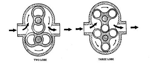 Types of Supercharger (Automobile)