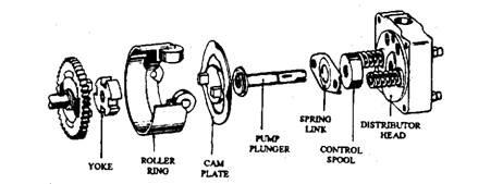 Bosch VE-type Distributor Pump (Automobile)