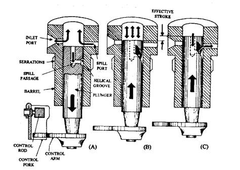 Lucas Fuel Injector Diagram Lucas Fuel System Cleaner
