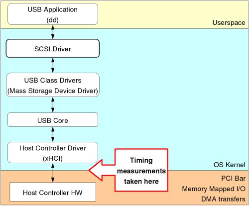 Usb in windows faq windows drivers | microsoft docs.