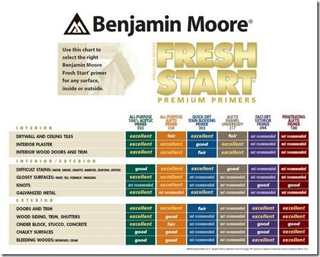 Professional painting tips and techniques benjamin moore - Benjamin moore exterior wood primer ...