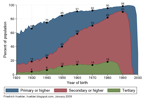 Highest level of education attended by year of birth, Brazil 1920-2000