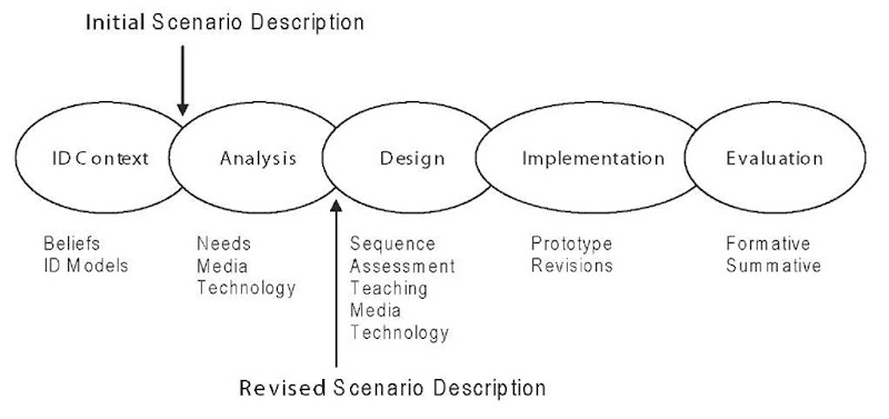 A Scenario Based Instructional Design Model Distance Learning