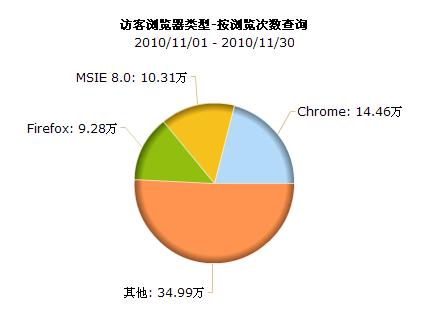 11 月份浏览统计分析以及网站优化