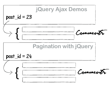 Comment System with  jQuery, Ajax and PHP (Version 2.0).