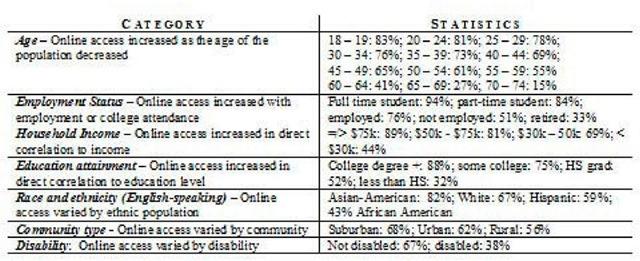Gender-based digital divide could affect job opportunities for women: Study