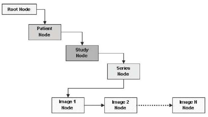 A Software Tool for Reading DICOM Directory Files