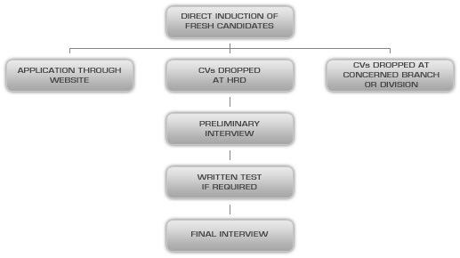 Virtual University: Hrm Internship Report Virtual University